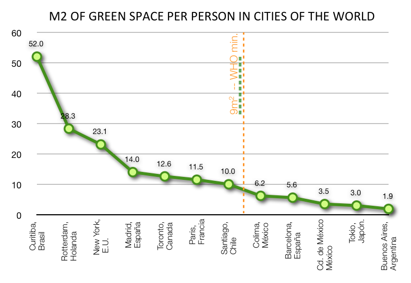 how much green space does your city have sustainable